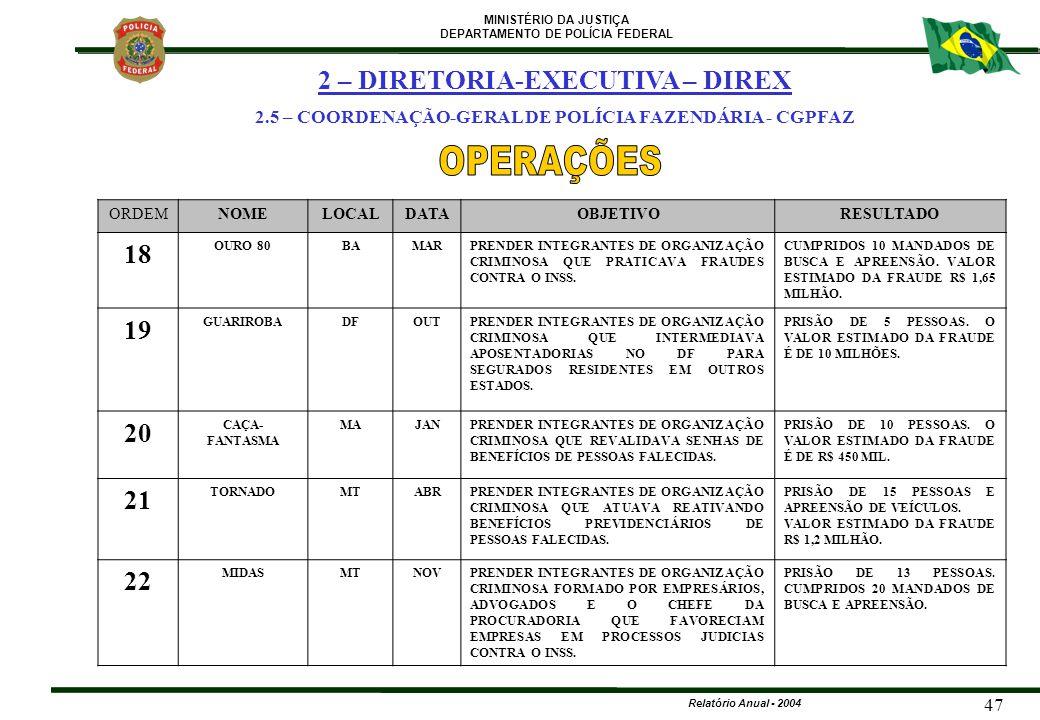 OPERAÇÕES 2 – DIRETORIA-EXECUTIVA – DIREX 18 19 20 21 22