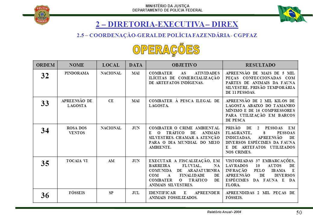 OPERAÇÕES 2 – DIRETORIA-EXECUTIVA – DIREX 32 33 34 35 36