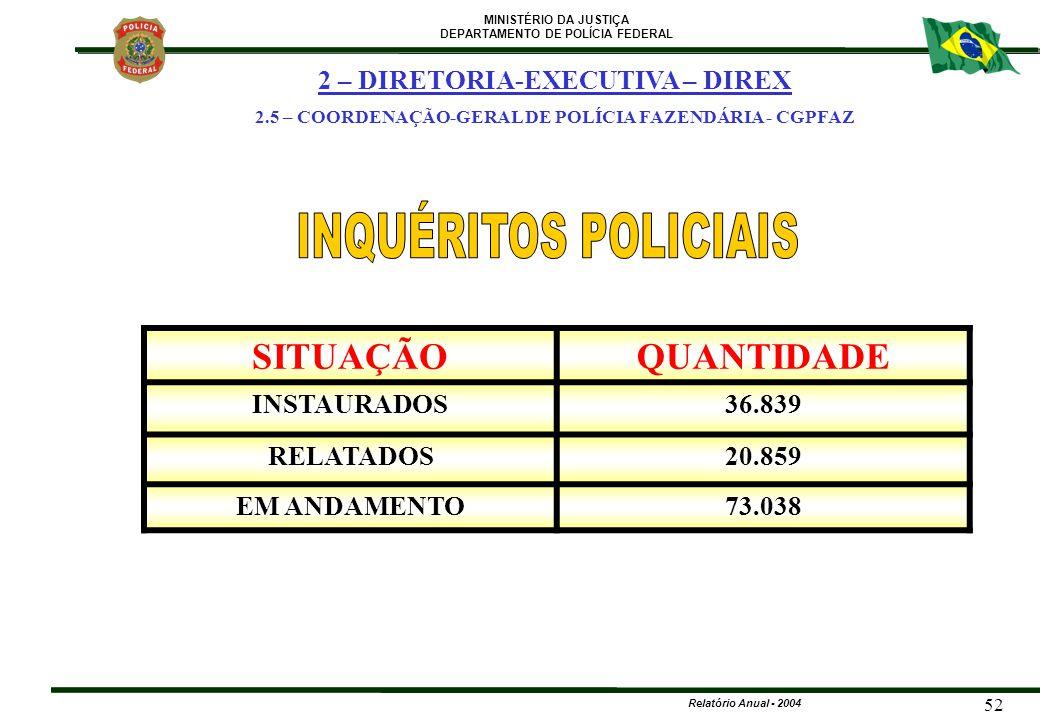INQUÉRITOS POLICIAIS SITUAÇÃO QUANTIDADE