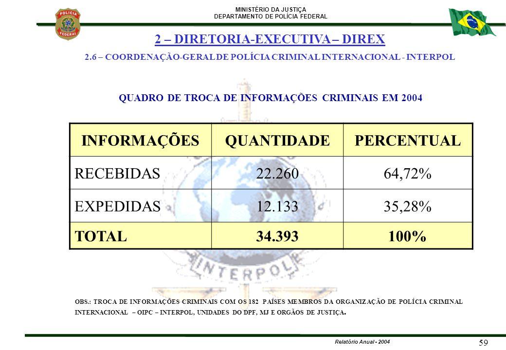 INFORMAÇÕES QUANTIDADE PERCENTUAL 34.393 100%