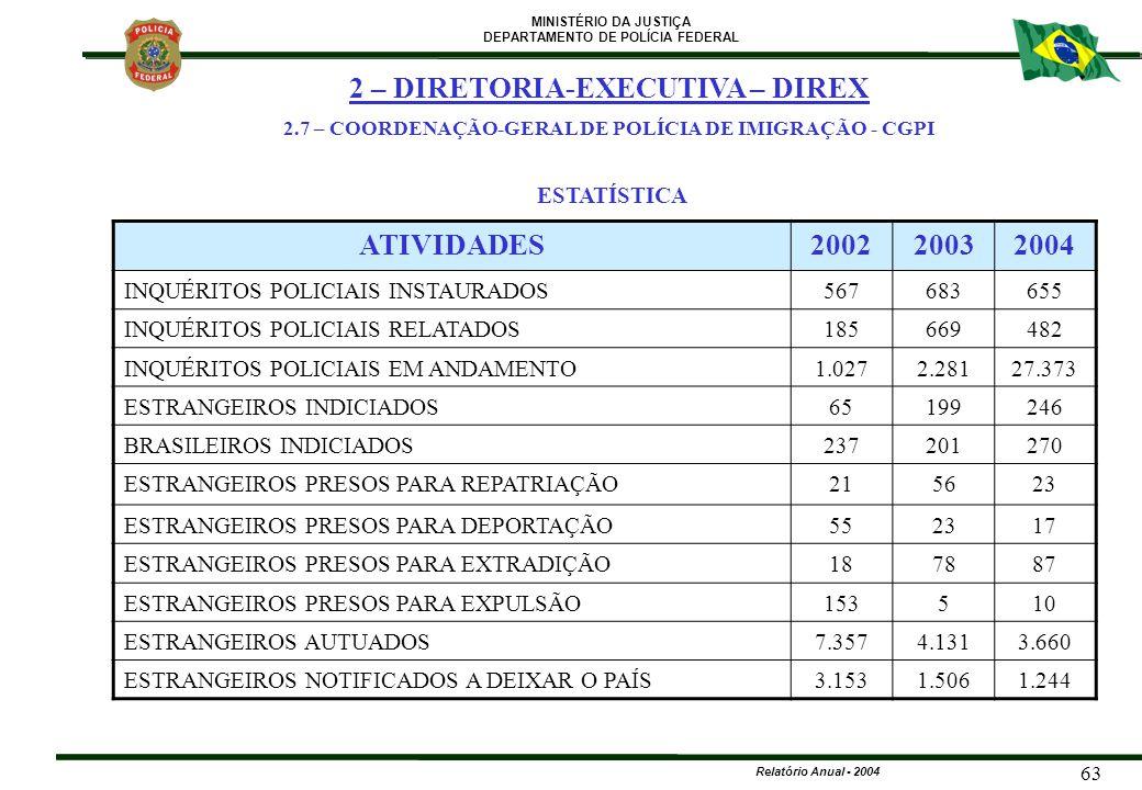 2 – DIRETORIA-EXECUTIVA – DIREX ATIVIDADES 2002 2003 2004