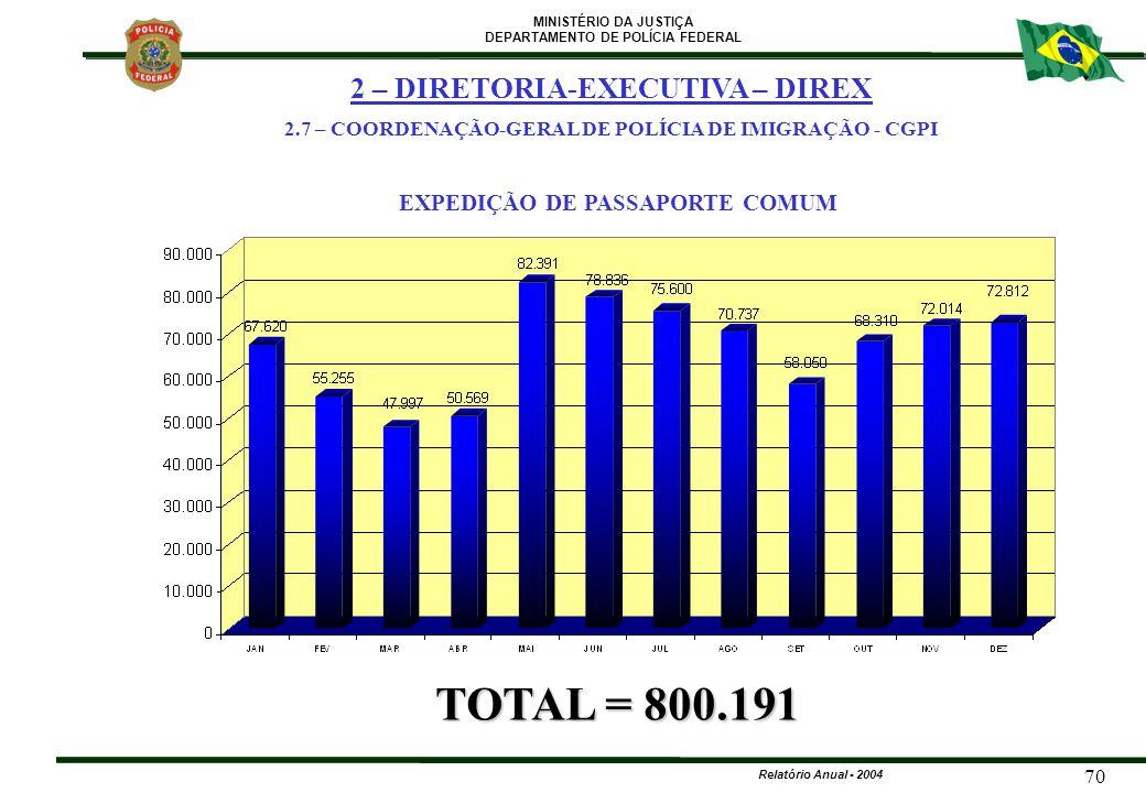 TOTAL = 800.191 2 – DIRETORIA-EXECUTIVA – DIREX