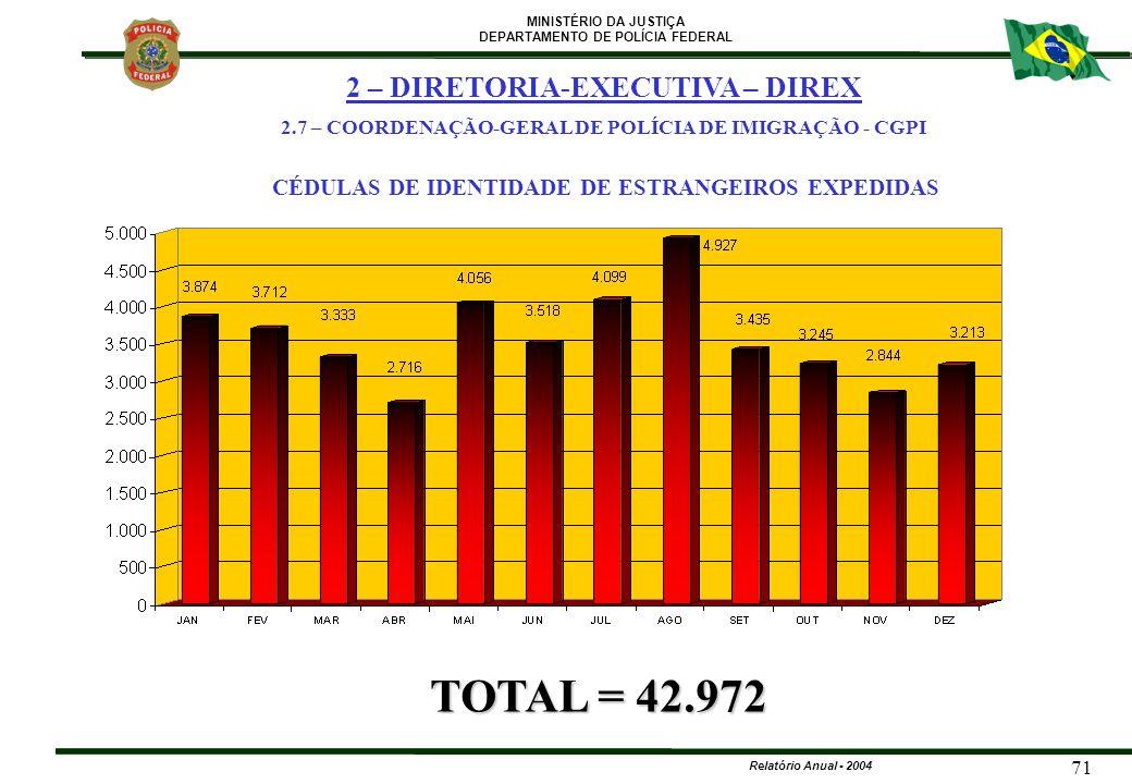 TOTAL = 42.972 2 – DIRETORIA-EXECUTIVA – DIREX