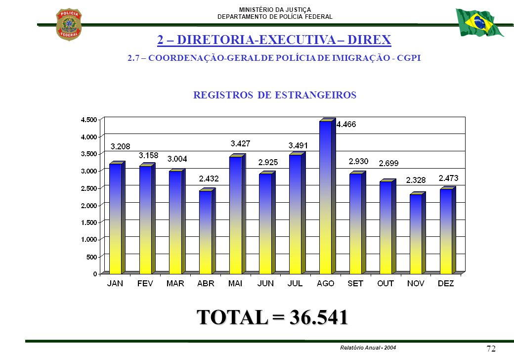 TOTAL = 36.541 2 – DIRETORIA-EXECUTIVA – DIREX