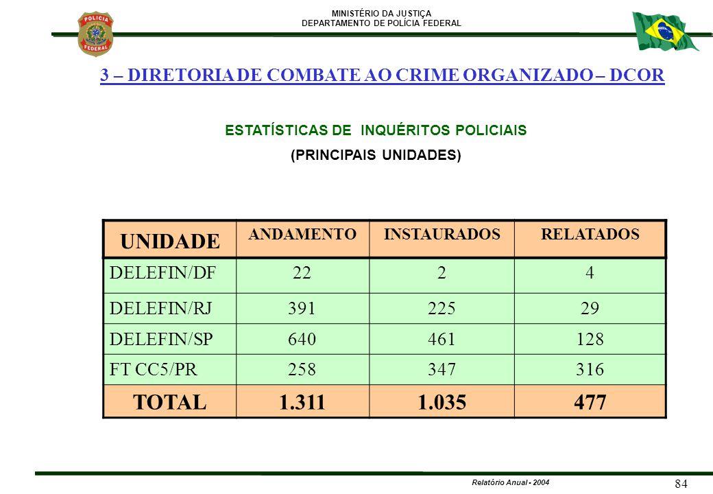 ESTATÍSTICAS DE INQUÉRITOS POLICIAIS (PRINCIPAIS UNIDADES)