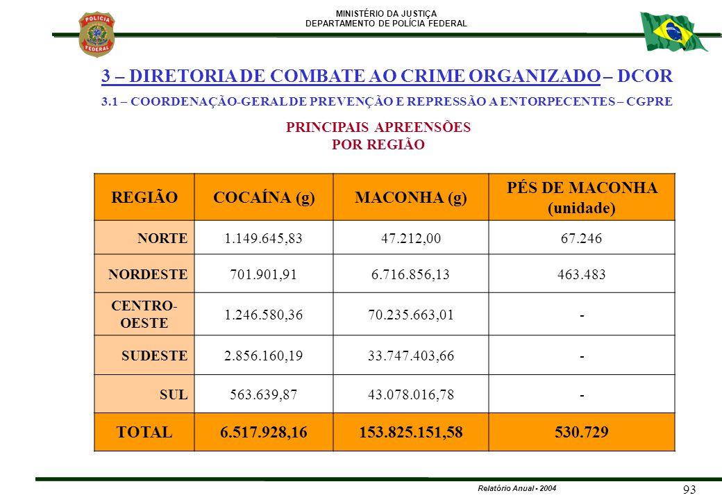 PRINCIPAIS APREENSÕES PÉS DE MACONHA (unidade)