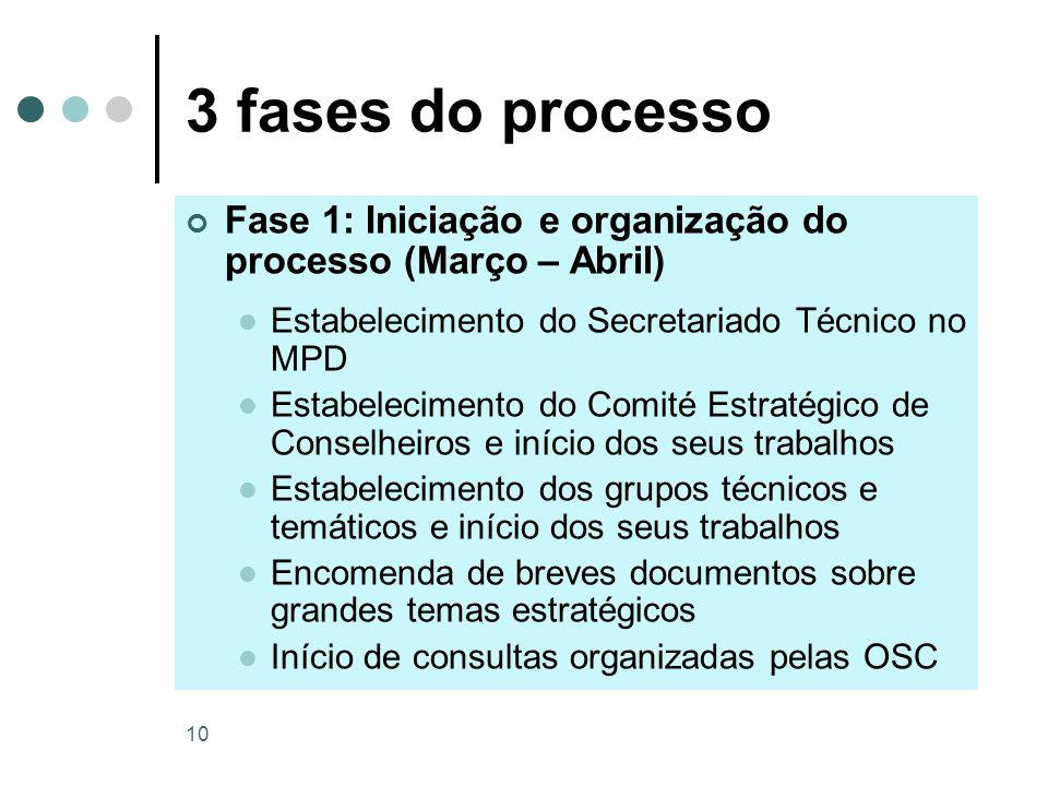3 fases do processo Fase 1: Iniciação e organização do processo (Março – Abril) Estabelecimento do Secretariado Técnico no MPD.