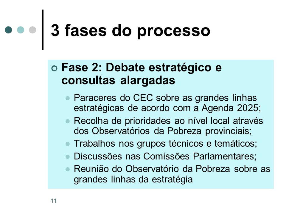 3 fases do processo Fase 2: Debate estratégico e consultas alargadas