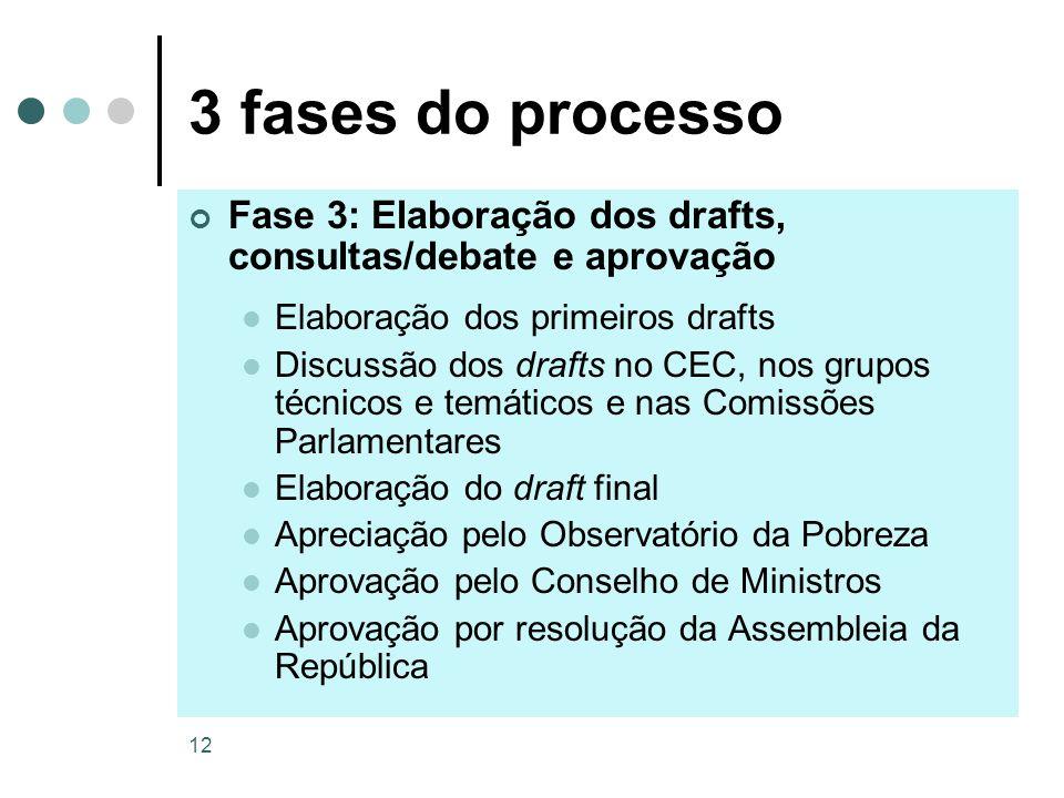 3 fases do processo Fase 3: Elaboração dos drafts, consultas/debate e aprovação. Elaboração dos primeiros drafts.