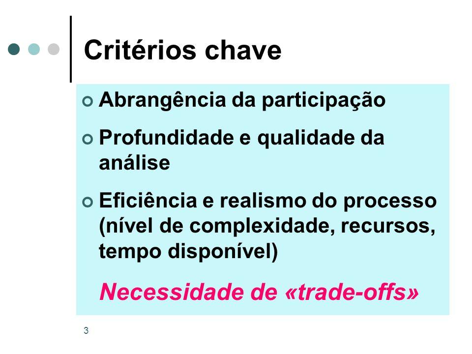 Critérios chave Abrangência da participação
