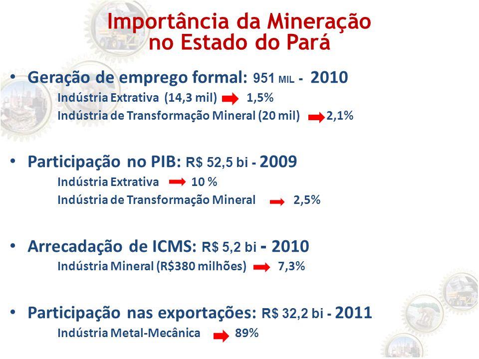 Importância da Mineração no Estado do Pará