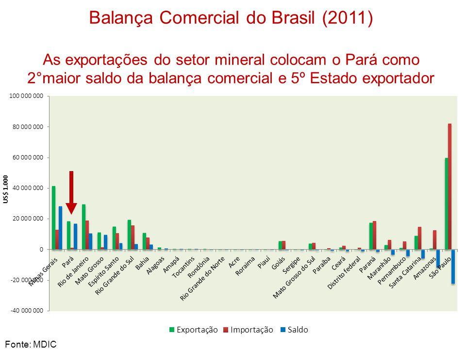 Balança Comercial do Brasil (2011)