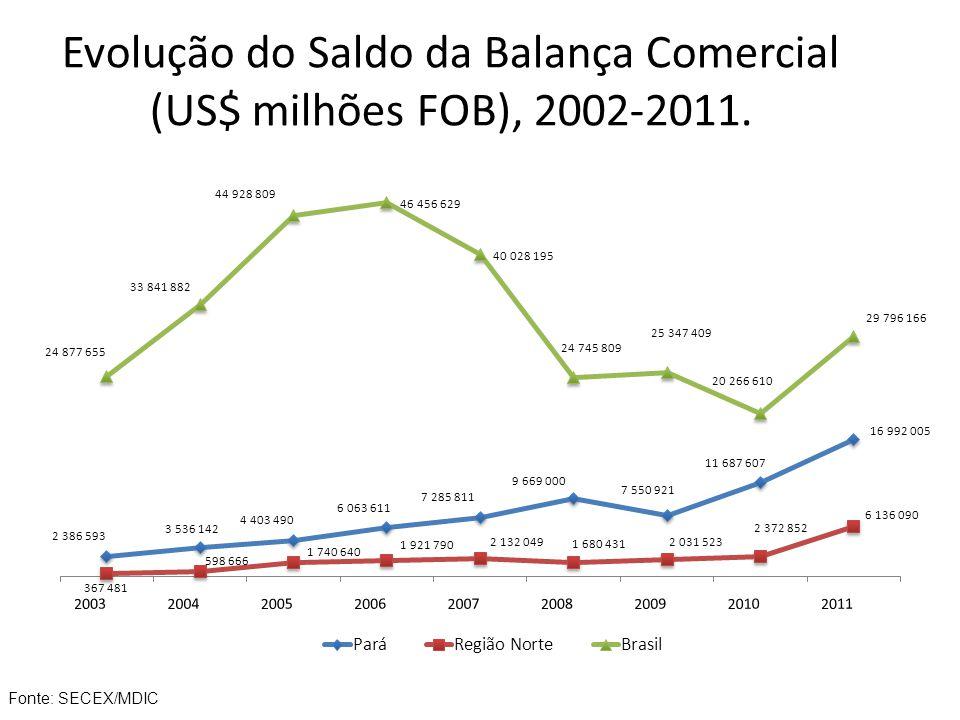 Evolução do Saldo da Balança Comercial (US$ milhões FOB), 2002-2011.