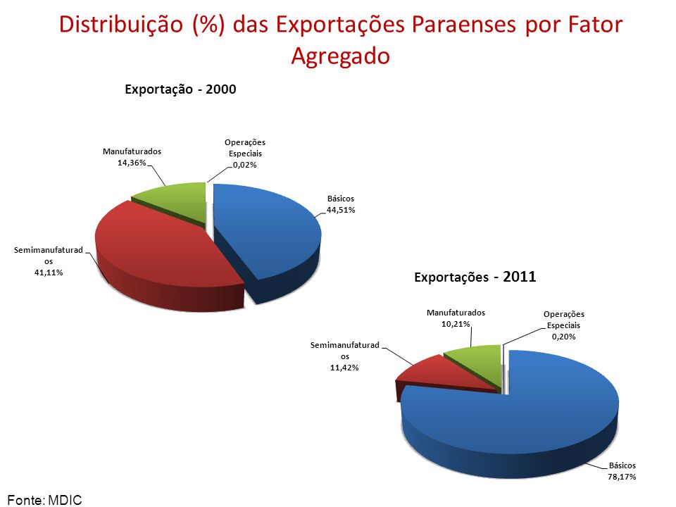 Distribuição (%) das Exportações Paraenses por Fator Agregado