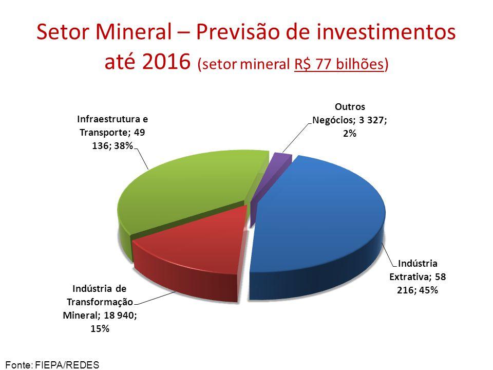 Setor Mineral – Previsão de investimentos até 2016 (setor mineral R$ 77 bilhões)