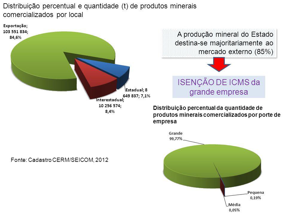 ISENÇÃO DE ICMS da grande empresa