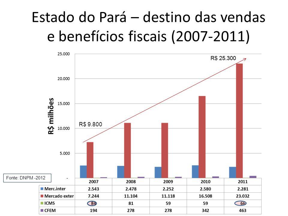 Estado do Pará – destino das vendas e benefícios fiscais (2007-2011)