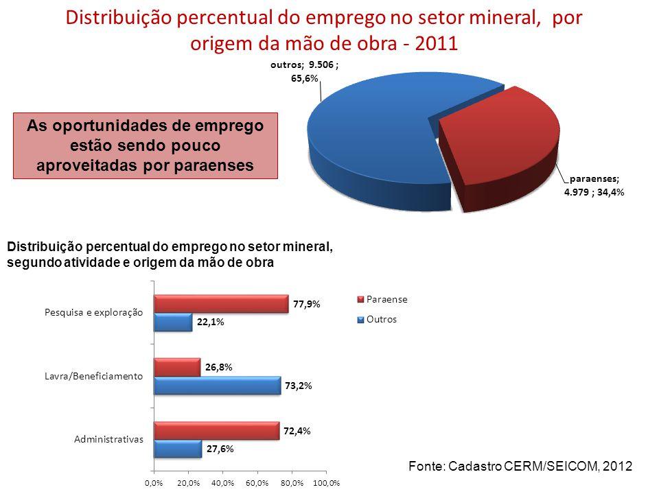 Distribuição percentual do emprego no setor mineral, por origem da mão de obra - 2011