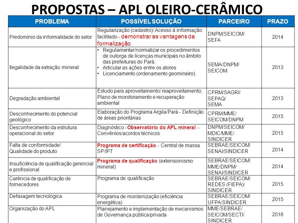 PROPOSTAS – APL OLEIRO-CERÂMICO
