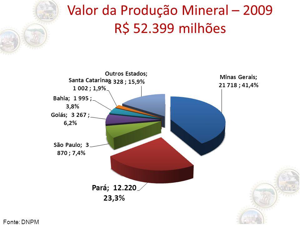 Valor da Produção Mineral – 2009 R$ 52.399 milhões