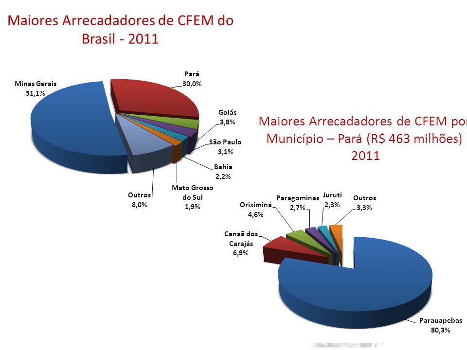 Maiores Arrecadadores de CFEM do Brasil - 2011