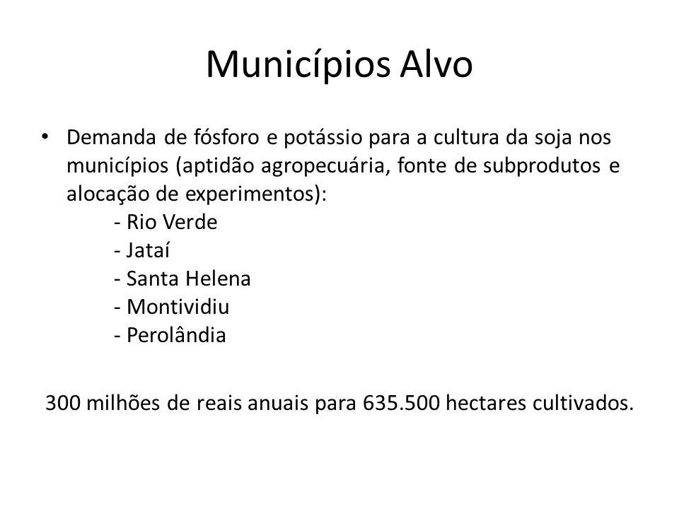 300 milhões de reais anuais para 635.500 hectares cultivados.