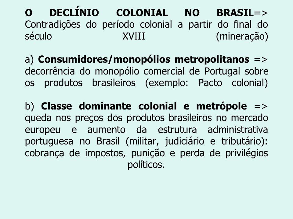 O DECLÍNIO COLONIAL NO BRASIL=> Contradições do período colonial a partir do final do século XVIII (mineração) a) Consumidores/monopólios metropolitanos => decorrência do monopólio comercial de Portugal sobre os produtos brasileiros (exemplo: Pacto colonial) b) Classe dominante colonial e metrópole => queda nos preços dos produtos brasileiros no mercado europeu e aumento da estrutura administrativa portuguesa no Brasil (militar, judiciário e tributário): cobrança de impostos, punição e perda de privilégios políticos.