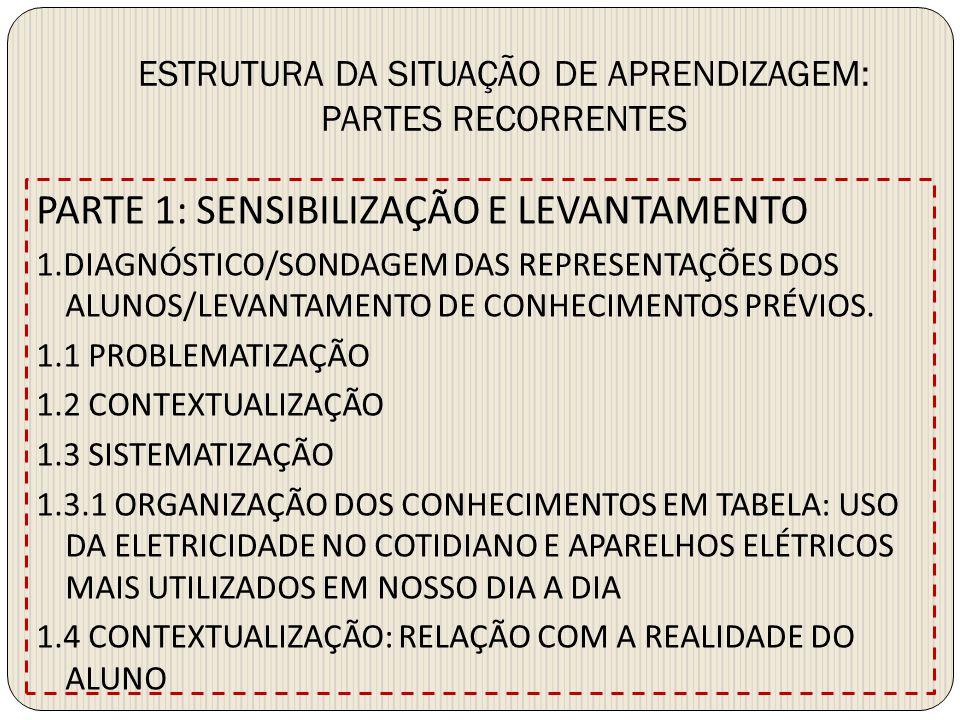 ESTRUTURA DA SITUAÇÃO DE APRENDIZAGEM: PARTES RECORRENTES