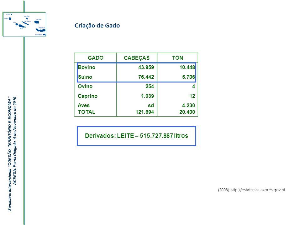 Derivados: LEITE – 515.727.887 litros