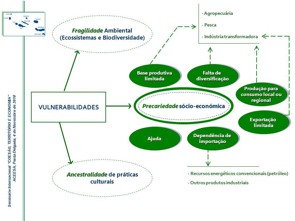 VULNERABILIDADES Fragilidade Ambiental (Ecossistemas e Biodiversidade)