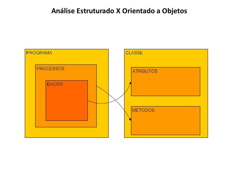 Análise Estruturado X Orientado a Objetos