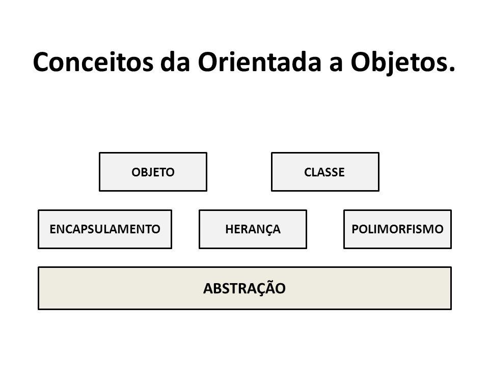 Conceitos da Orientada a Objetos.