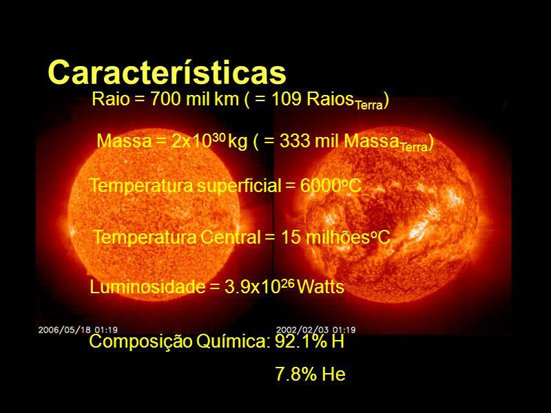 Características Raio = 700 mil km ( = 109 RaiosTerra)