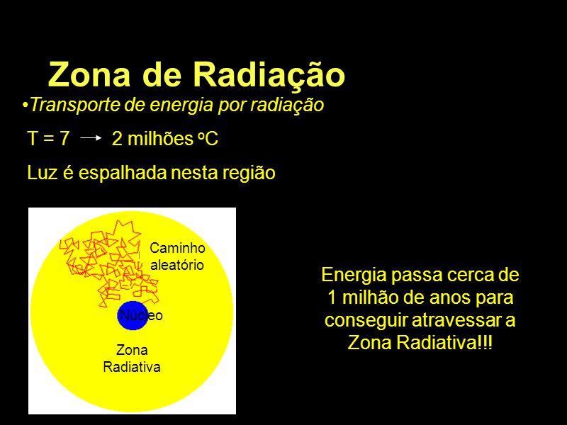 Zona de Radiação Transporte de energia por radiação T = 7 2 milhões oC