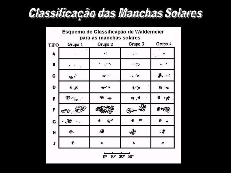 Classificação das Manchas Solares