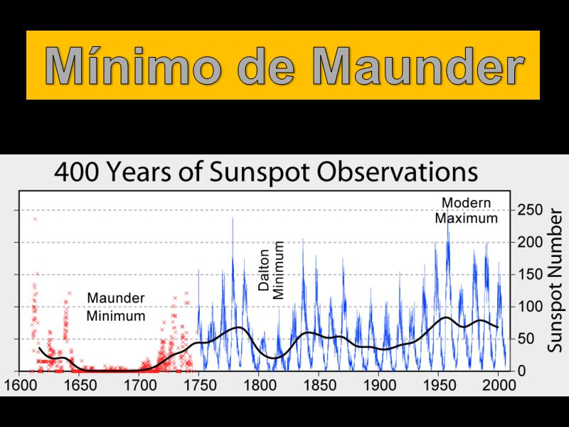 Mínimo de Maunder http://en.wikipedia.org/wiki/Maunder_Minimum