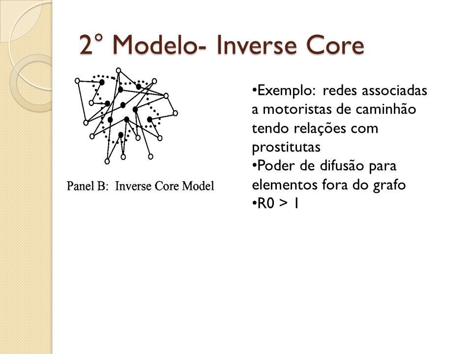 2° Modelo- Inverse Core Exemplo: redes associadas a motoristas de caminhão tendo relações com prostitutas.