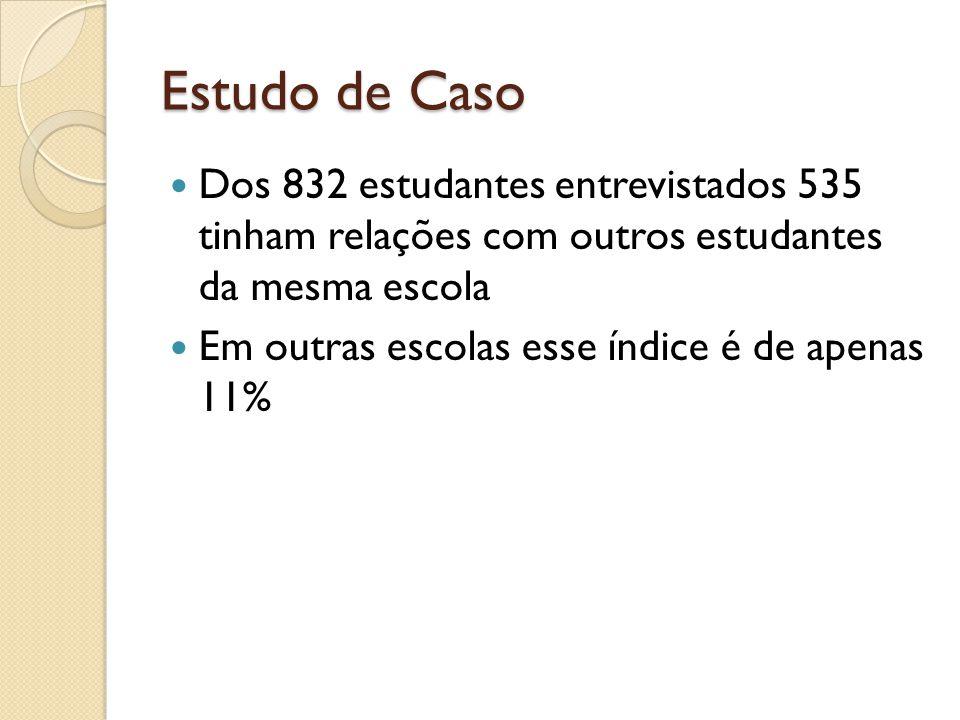 Estudo de Caso Dos 832 estudantes entrevistados 535 tinham relações com outros estudantes da mesma escola.