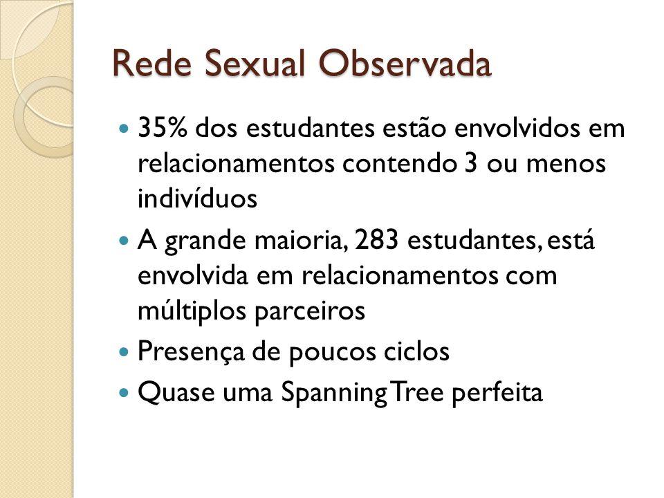 Rede Sexual Observada 35% dos estudantes estão envolvidos em relacionamentos contendo 3 ou menos indivíduos.