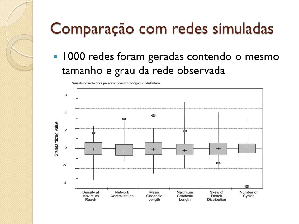Comparação com redes simuladas