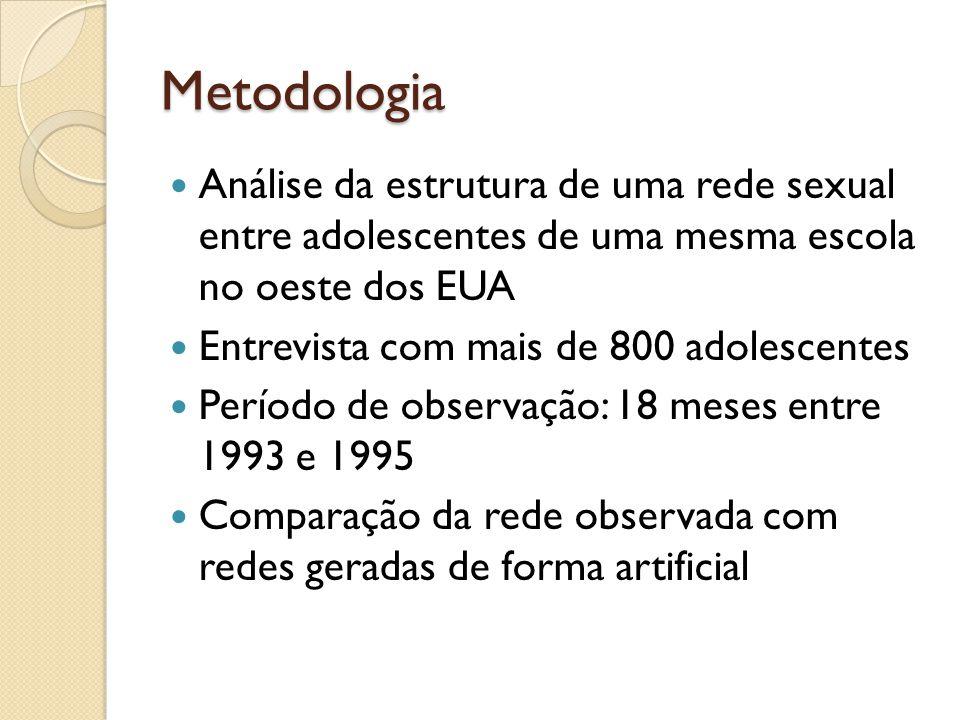 Metodologia Análise da estrutura de uma rede sexual entre adolescentes de uma mesma escola no oeste dos EUA.