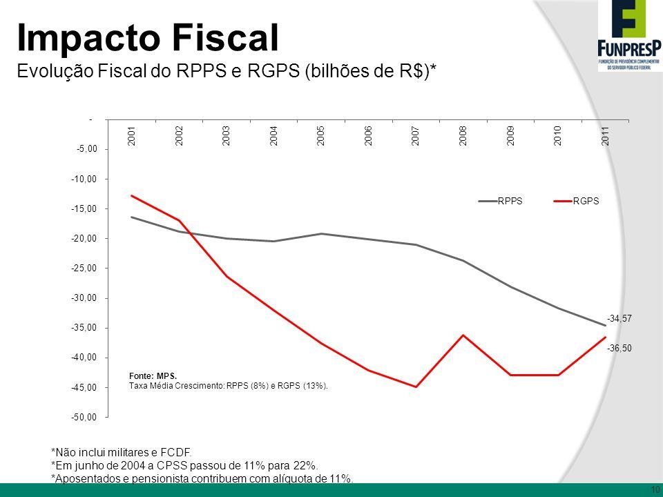 Impacto Fiscal Evolução Fiscal do RPPS e RGPS (bilhões de R$)*
