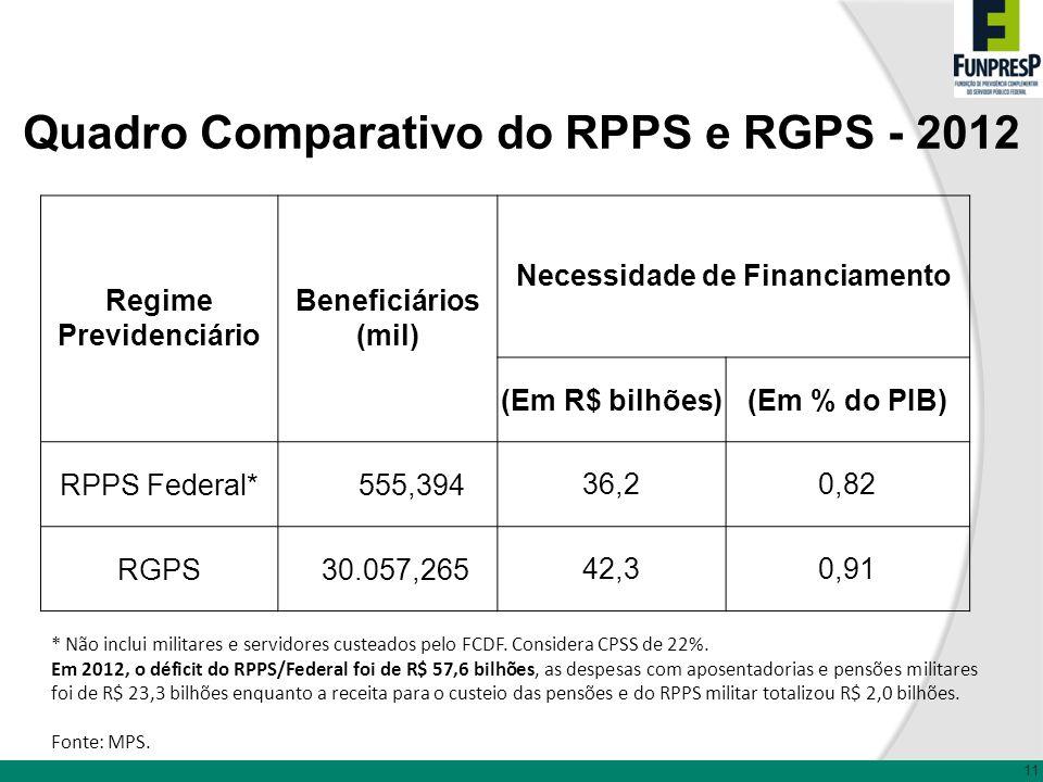 Quadro Comparativo do RPPS e RGPS - 2012