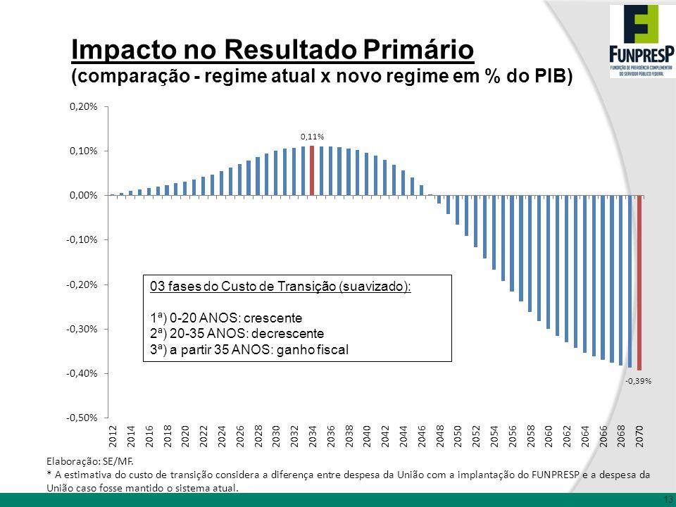 Impacto no Resultado Primário (comparação - regime atual x novo regime em % do PIB)
