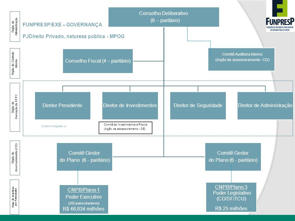 Conselho Deliberativo (6 – paritário) Conselho Fiscal (4 – paritário)