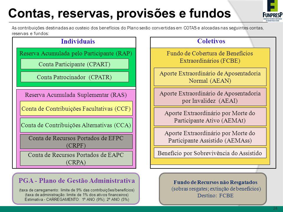 Contas, reservas, provisões e fundos