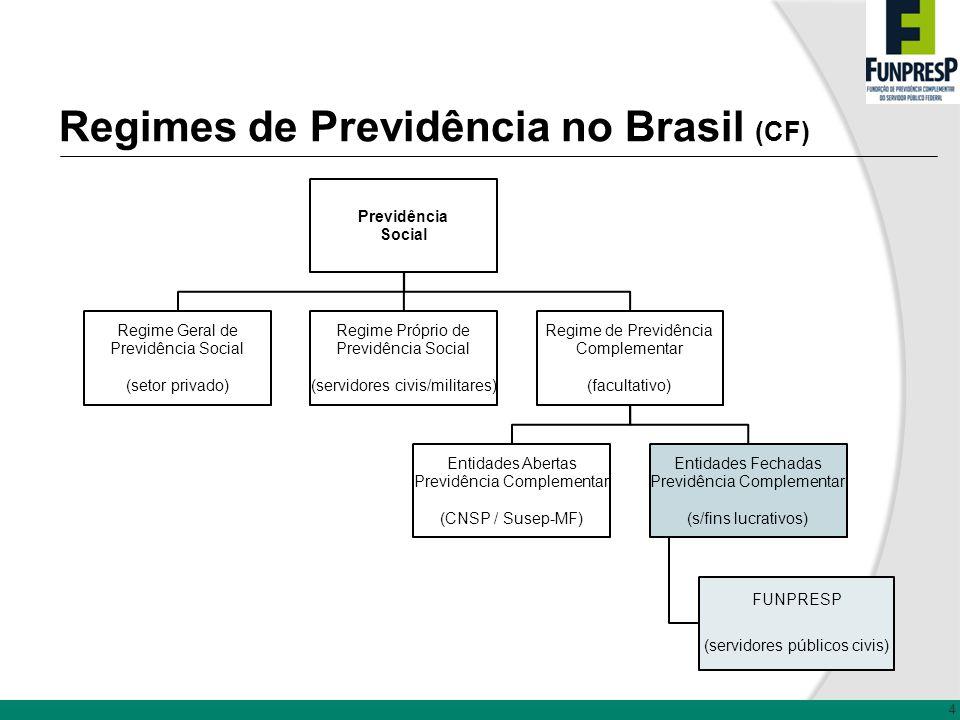 Regimes de Previdência no Brasil (CF)
