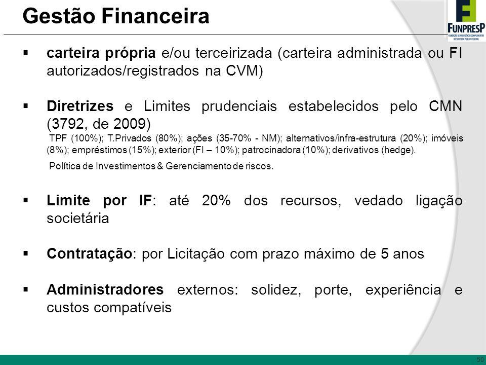 Gestão Financeira carteira própria e/ou terceirizada (carteira administrada ou FI autorizados/registrados na CVM)