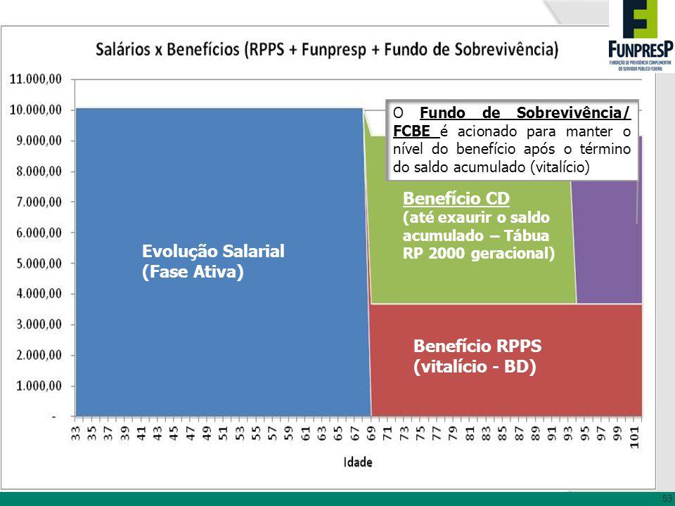 Benefício CD Evolução Salarial (Fase Ativa) Benefício RPPS