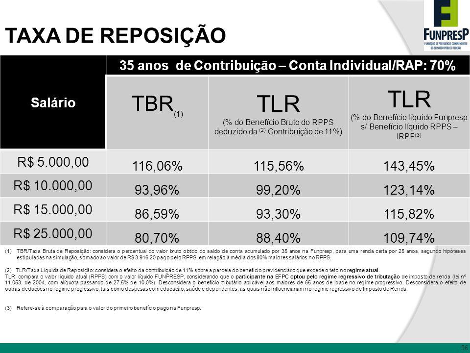 35 anos de Contribuição – Conta Individual/RAP: 70%